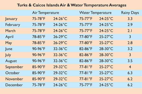 A chart of Turks and Caicos average air and water temperatures and rainy days per month.